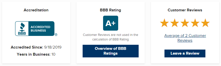 Digital marketing Agency Reviews on BBB