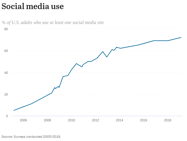 Social Media use over time